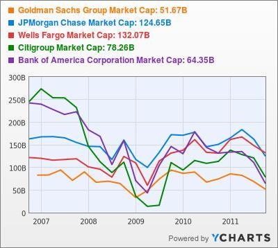 Goldman Sachs Group Market Cap Stock Chart