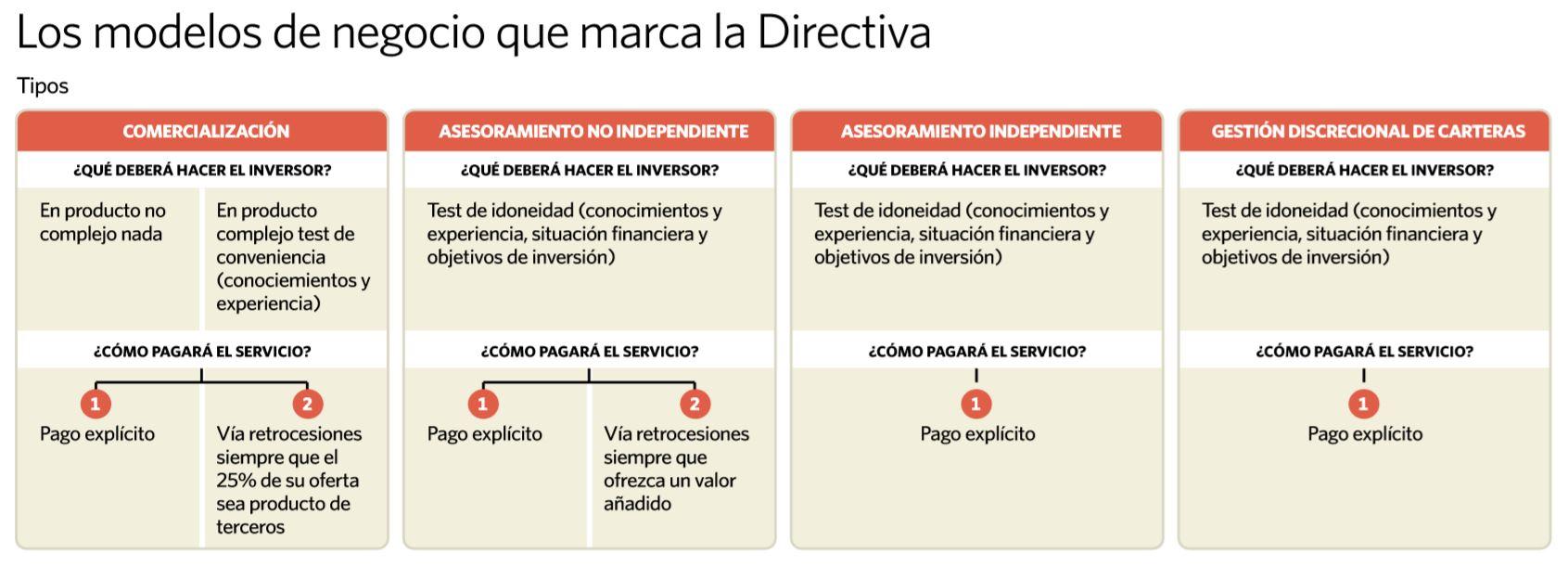 Asesor-financiero-Francisco-Martinez-modelos-de-negocio-MiFiDII.JPG