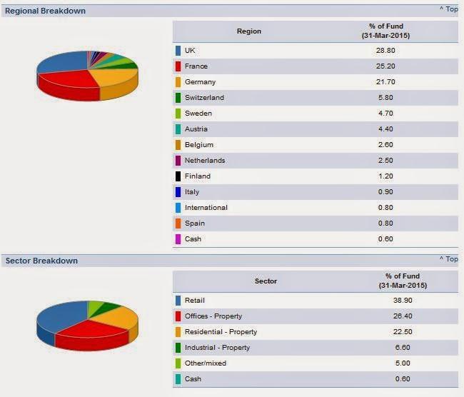 Distribución Petercam REIT