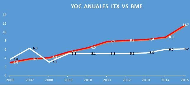 Dividend YOC BME ITX