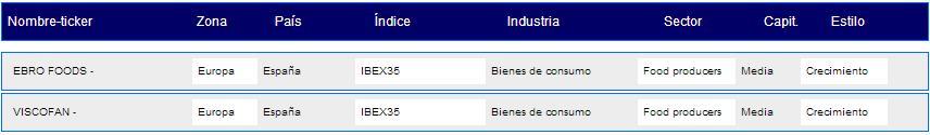 productores de alimentos ibex35