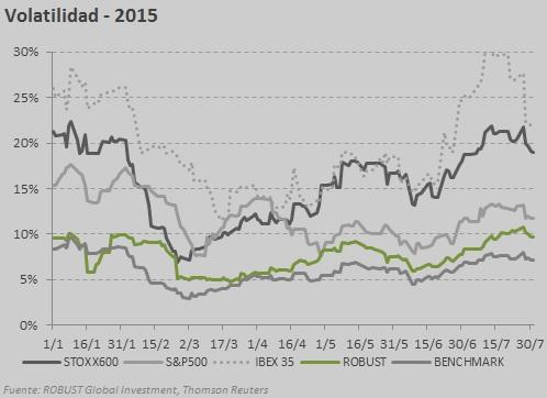 volatilidad julio 2015