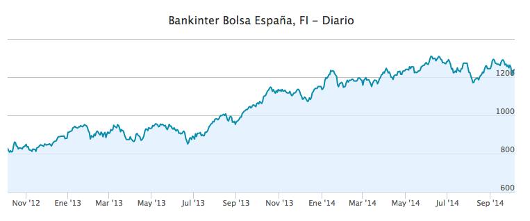 Evolución Bankinter Bolsa Española