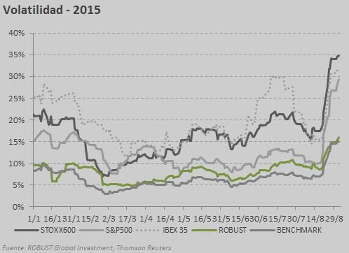 volatilidad agosoto 2015