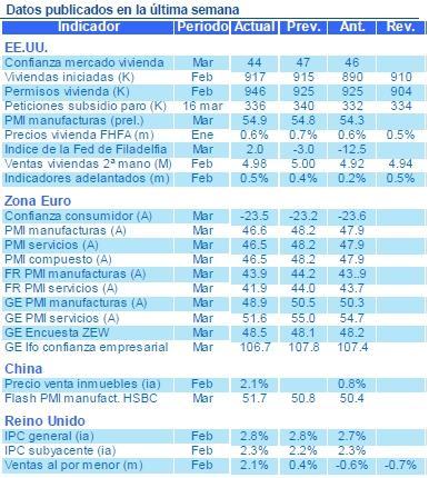 Nota semanal Estrategia Global BBVA Asset Management, 25 de marzo de 2013