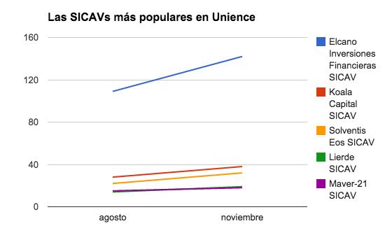 SICAVs populares