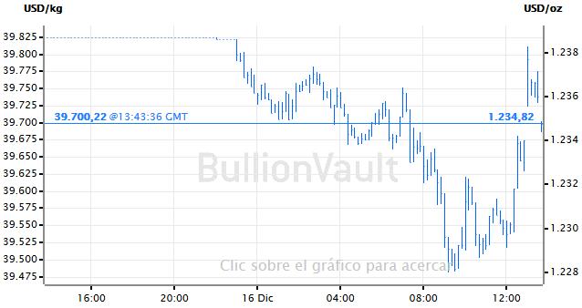 Precio del oro grafico