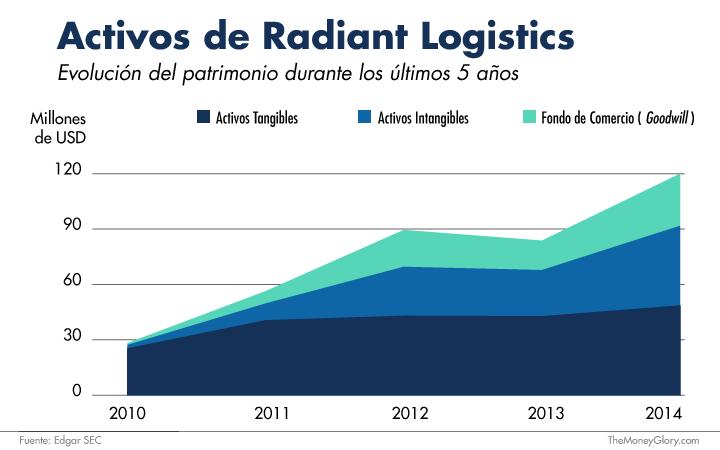Activos de Radiant Logistics