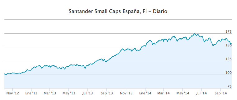 Santander Small Caps España