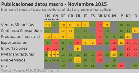 macro nov 2015