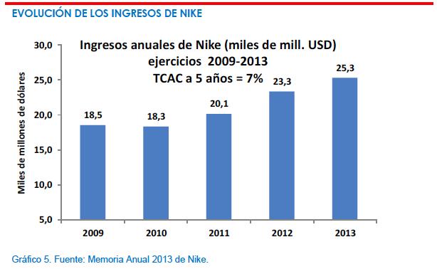 Evolución ingresos Nike