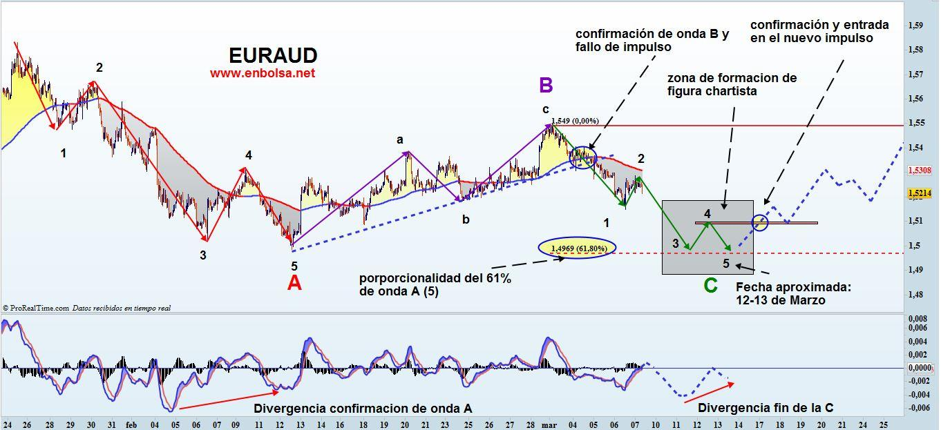 euraud 0703