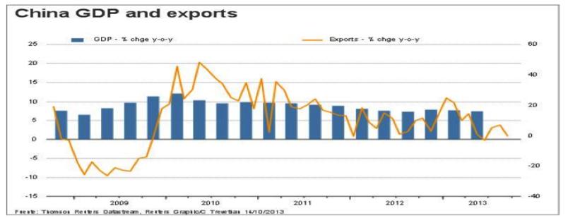 Inflación China