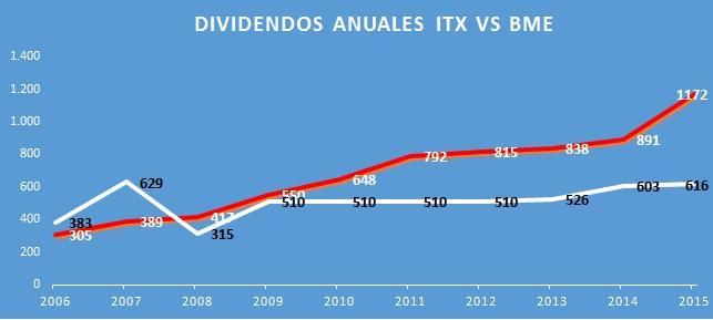 Dividendo por acción de BME e Inditex