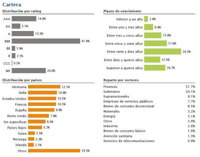 Distribucion Oyster European Fixed Income