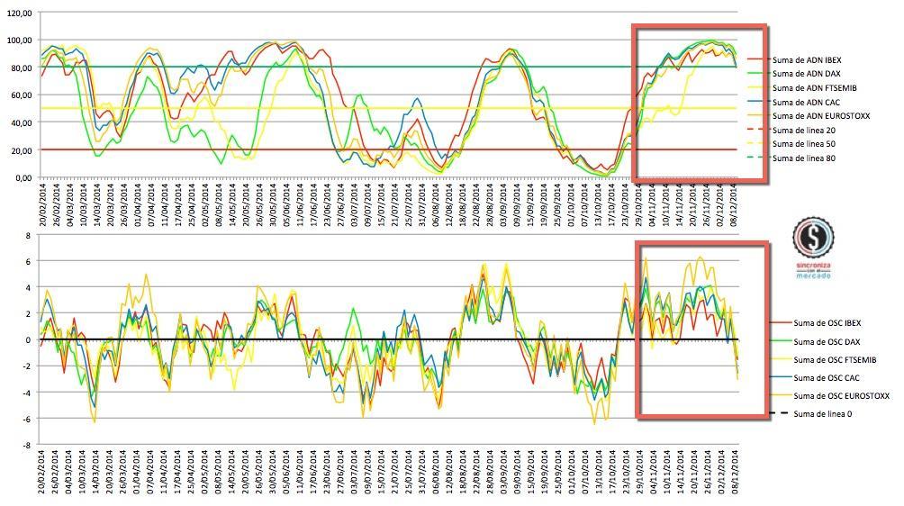 2014-12-09 market timing europa