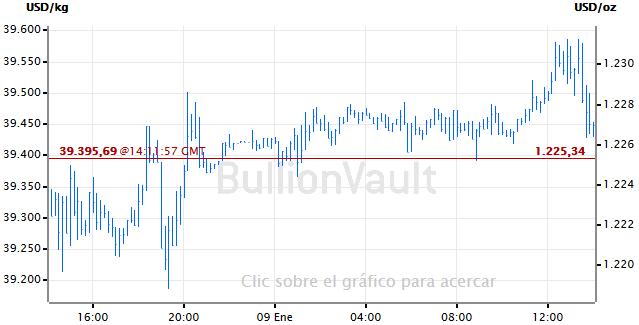 Grafico de precio del oro