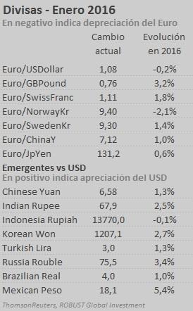 divisas enero 2016