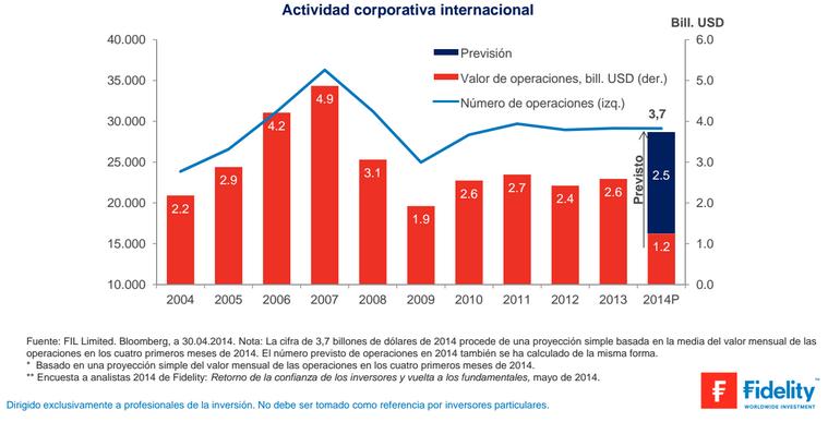 Actividad Corporativa Mundial