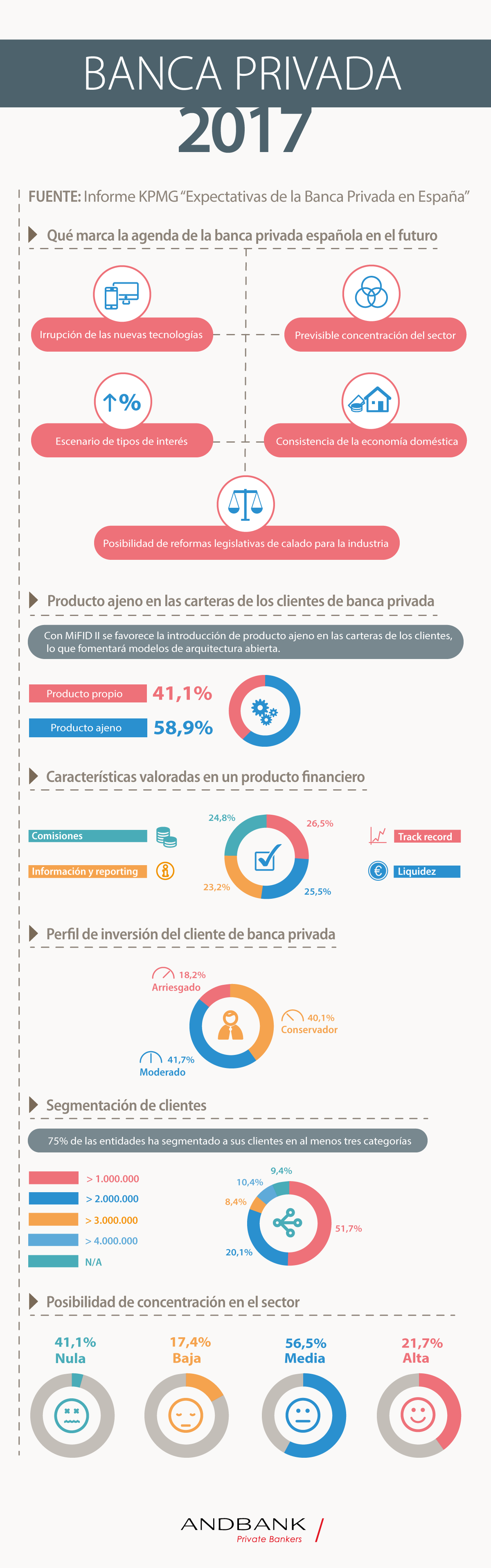 Andbank_infografia_banca_privada