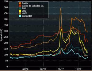 Comparación del diferencial de CDS de varios bancos europeos al cierre del viernes