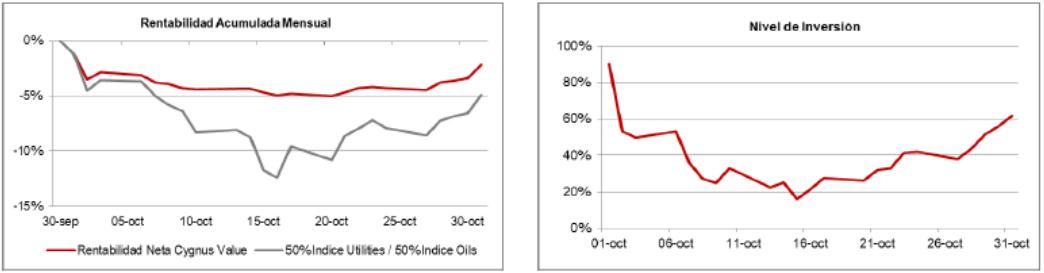 Rentabilidad y nivel de inversión Cygnus value