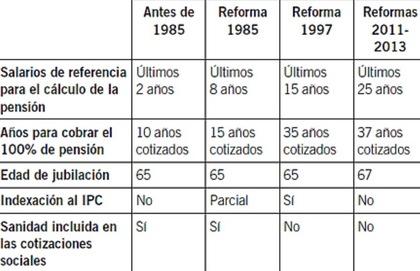 Evolución del cálculo de la pensión en España hasta la llegada del factor de sostenibilidad