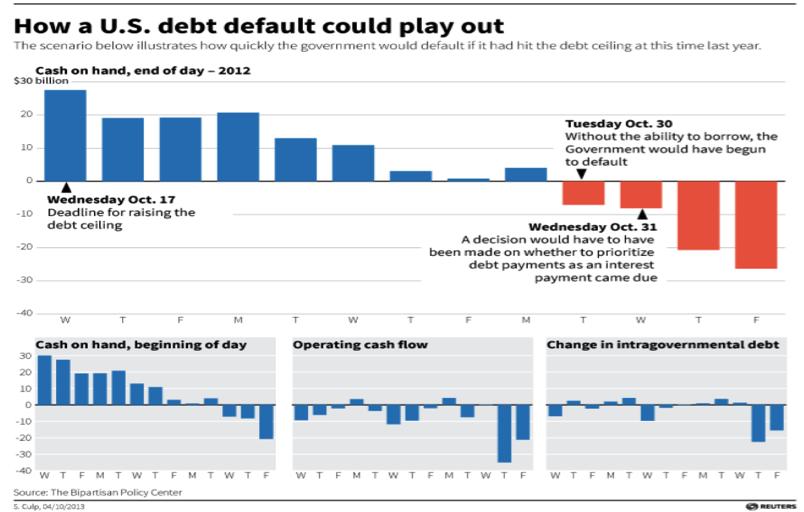 Calendario default deuda pública USA