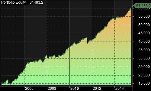 1_ Portfolio Equity europa 2004 a 2015