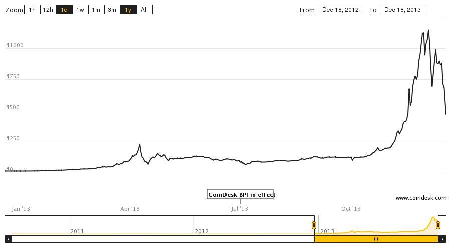 Bitcoin desplome precio