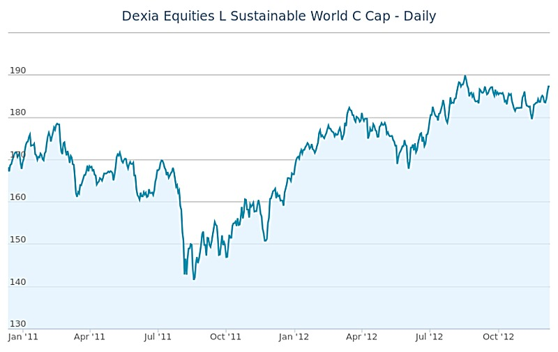 Dexia Equities L Sustainable World C Cap
