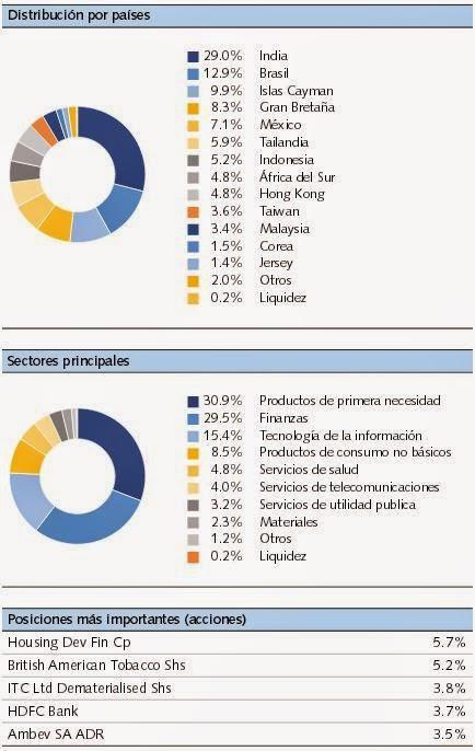 Distribución Vontobel Emerging Markets