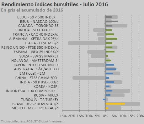 index jul