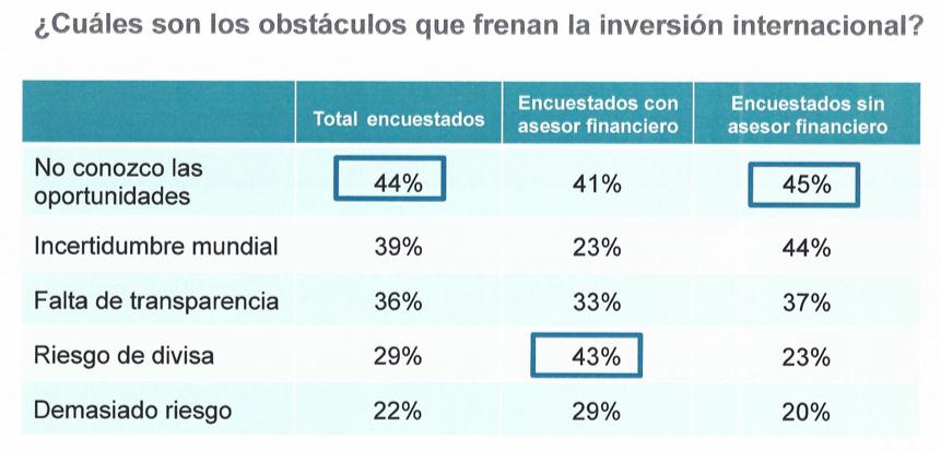 Inversión Internacional obstáculos