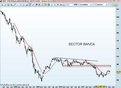 SECTOR banca