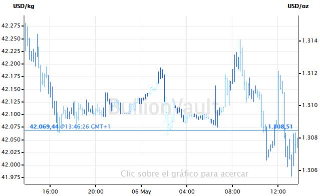 Precio actualizado del oro