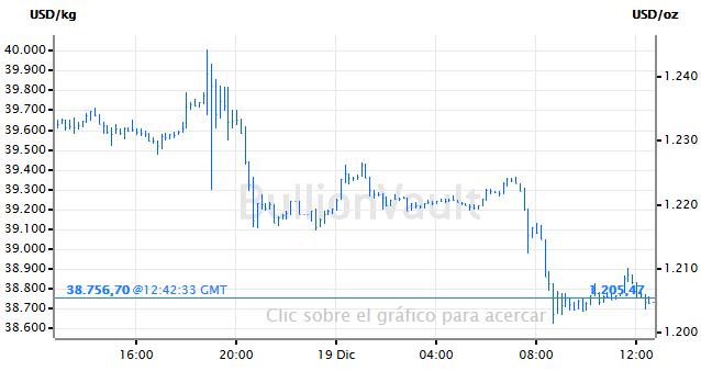 Grafico-Precio-del-Oro
