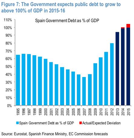 deuda sobre PIB
