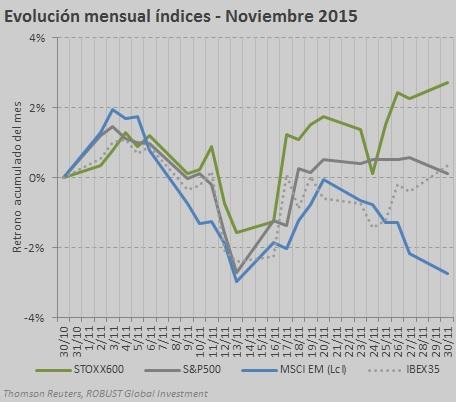 chart index nov 15 2