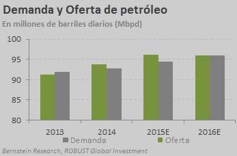 demanda oferta petroli gener 2016