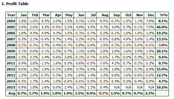 Tabla resultados europa 2004 a 2015