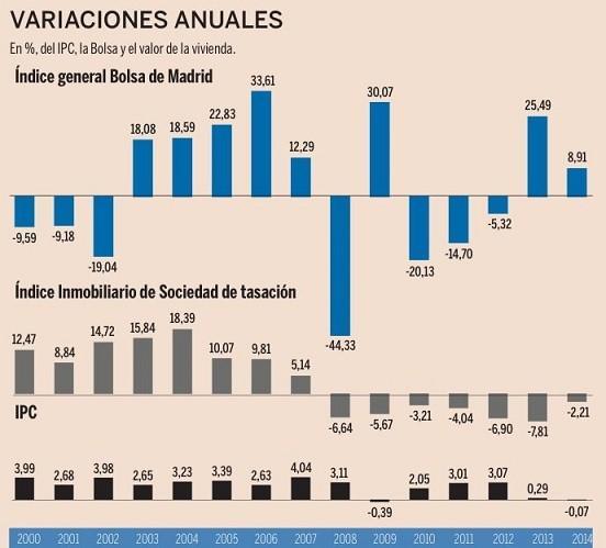 ganancias anuales casas y bolsa