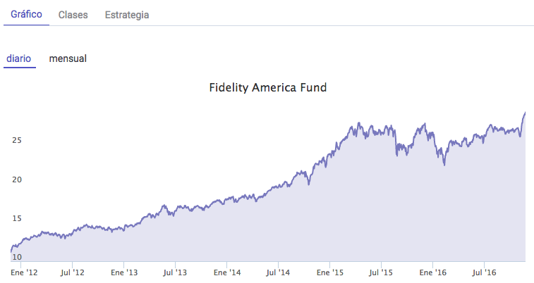 Fidelity America Fund