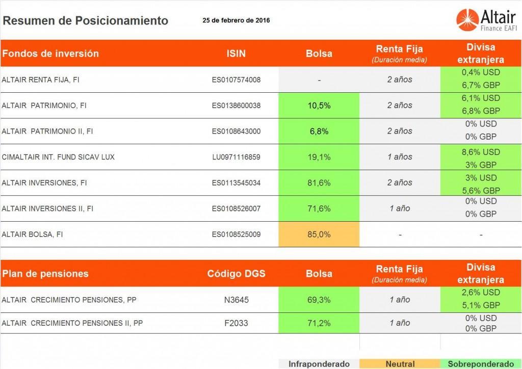 posicionamiento-fondos-de-inversióa-asesorados-altair-finance