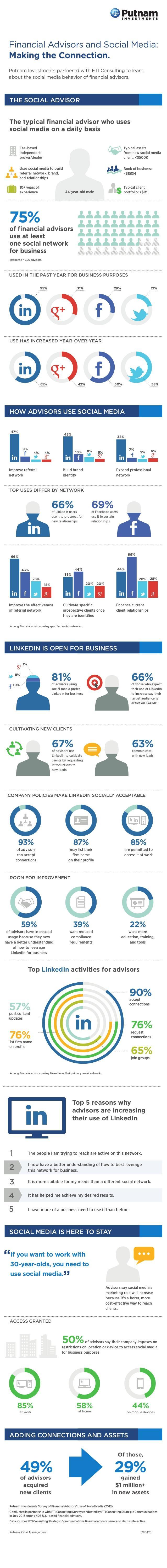 Asesores Financieros Redes Sociales