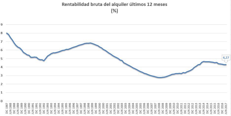 Rentabilidad del alquiler como inversión en vivienda