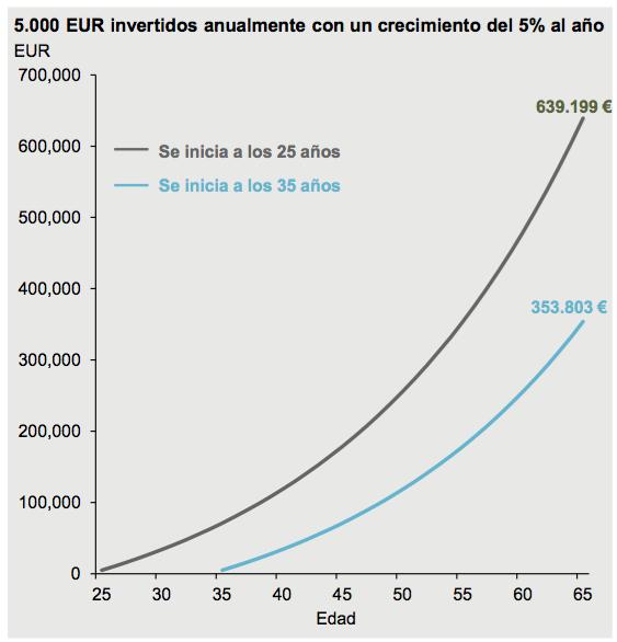 Crecimiento del ahorro en una cartera con DCA de 5000€ y rentabilidad del 5% de media. ¿Qué diferencia suponen 10 años más de inversión?