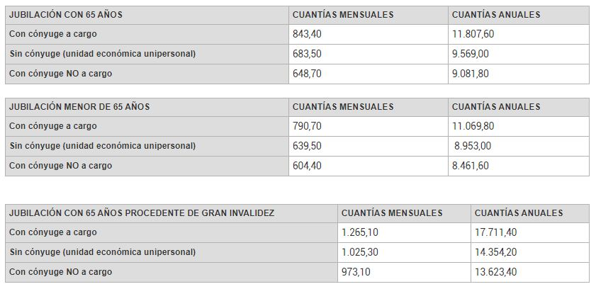 pension_contributiva_jubilacion_finect