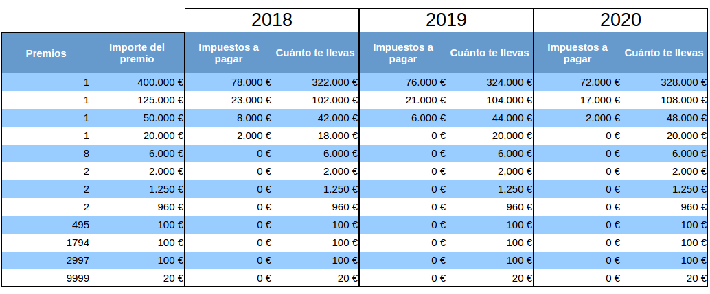 Fiscalidad de la Lotería