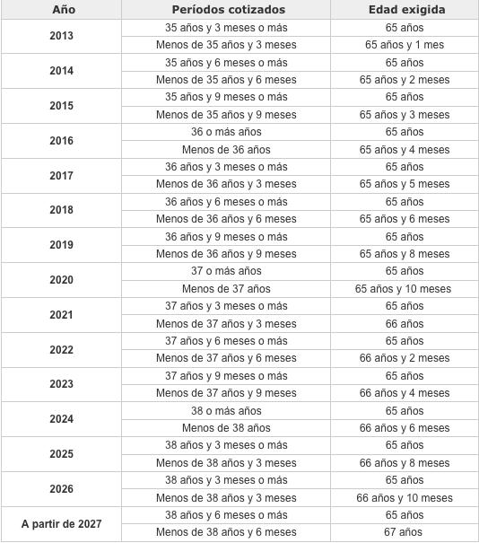 Los autónomos sólo cobrarán 226€ si cotizan 15 años, 561 si cotizan 25 y 789 si cotizan 38,6